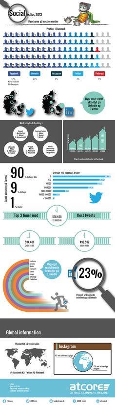 Klik for at se Atcores infographic om Danmark på de sociale medier i fuld størrelse