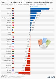 Infographic: Which Countries are EU Contributors and Beneficiaries? European Map, European History, World History, American History, World Data, 21st Century Learning, Stock Charts, Interesting Information, Continuing Education
