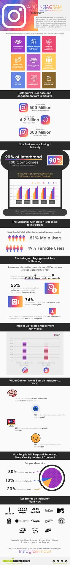 Add Instagram to Your Marketing Strategy, Here's Why? #Infographic #Instagram #Marketing