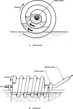 Spiral and coil pump