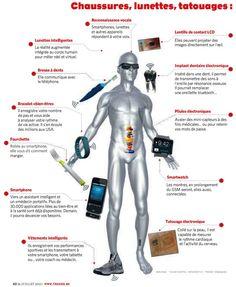 Panorama des objets connectés de notre quotidien Communication, Implant, I Robot, Innovation, The Unit, Technology, Superhero, Digital, Panorama