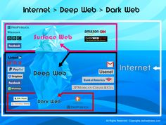 Info graphic clarifies the concept of internet, surface web, deep web and dark web with examples and the metaphor of an ice berg. Learn Computer Coding, Computer Programming, Computer Science, Technology Hacks, Educational Technology, The More You Know, How To Find Out, Truth News, Jpmorgan Chase & Co