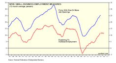 Small Business Optimism: Employment Trend - Dr. Ed's Blog