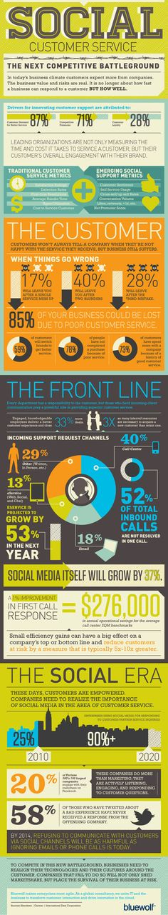 Social Customer Service infographic, highlighting the importance of it to business via @Econsultancy
