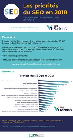 SEO the priorities of professionals (WebRankInfo study) - Web And App Design Marketing Services, Inbound Marketing, Internet Marketing, Digital Marketing, Content Marketing, Seo Site, Seo Blog, Website Analysis, Seo Analysis