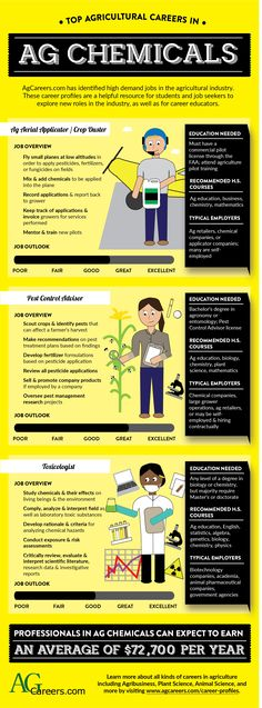 Top Agricultural Careers in Ag Chemicals Types Of Education, Education Policy, Character Education, Education Humor, Pilot Career, Job Career, Career Path, Ag Jobs, Agriculture Information