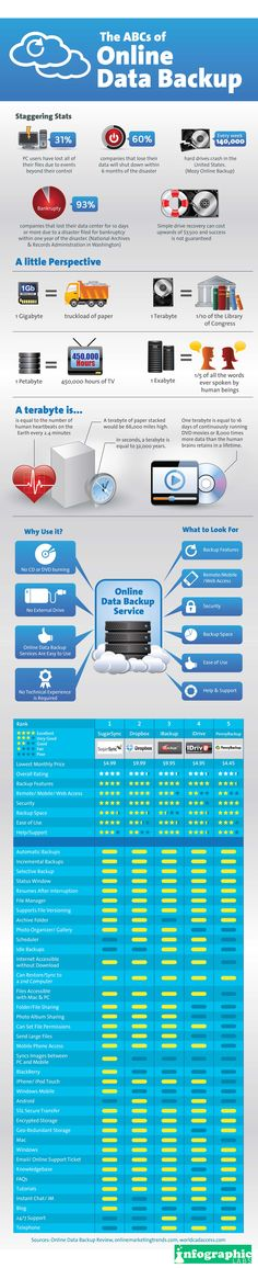 A great graphic talking about the benefits (and the scary facts !) about online backups and why it is sooooo important...