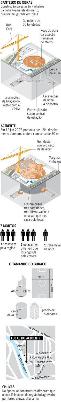 Empreiteiras negociaram propina para abafar apuração de cratera do metrô - 17/11/2016 - Cotidiano - Folha de S.Paulo