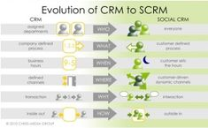 """L'evoluzione del CRM in """"Social CRM"""""""