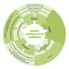 O Centru Janeza Levca Ljubljana - Center Janeza Levca Ljubljana Autism Awareness, Chart