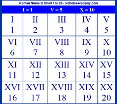 1000+ images about Roman Numerals- Teaching on Pinterest | Roman ...