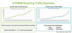Machina Researchestimates that there are now 350 million cellular based connections worldwide, and this will grow to 1.3 billion over the next five years. However, the proportion of M2M connection...