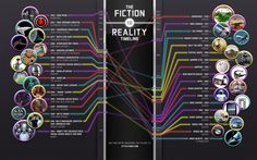 fiction-to-reality-timeline-infographic