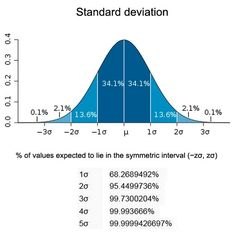 Standard Deviation  Approximately 68% of all observations from repeated samples would fall within one standard deviation from the mean.