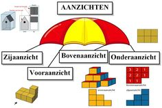 Primary Maths, Primary School, Projects, Holland, Dutch, Learning, Kunst, The Nederlands, Upper Elementary