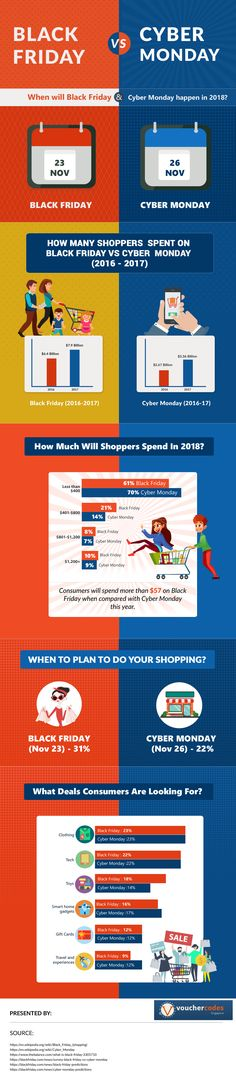 We've got all the expert tips and tricks covered for you that will help you in saving better while shopping and also knows what's the best time to shop whether Black Friday and Cyber Mo… Associates In Nursing, 23 November, Singapore Travel, Cyber Monday Sales, Coupon Codes, Black Friday, Coding, Wellness, Shit Happens
