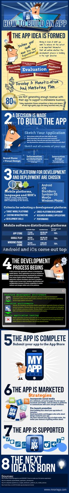 This infographic shows in a wide perspective how to develop an #app from the idea till development and #marketing.