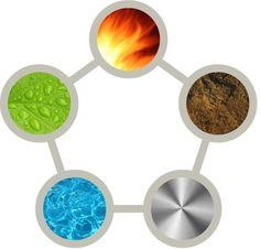 One of the basic principles of feng shui is the principle of five elements, which are Wood, Fire, Earth, Metal and Water. These feng shui elements interact between themselves in certain ways, generally defined as the Productive and Destructive cycles.