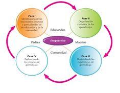 12 Ideas De Vygotsky Teorias Del Aprendizaje Aprendizaje Educacion
