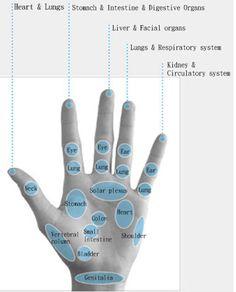 Hand reflexology chart: Breo iPalm520 Hand Massager