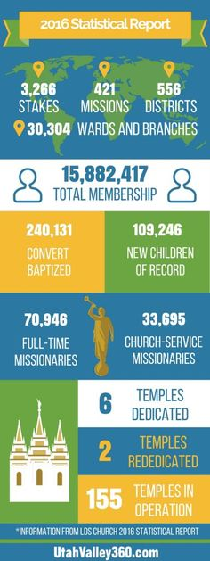 LDS Church announces 2016 statistical report; calls new General Relief Society Presidency #ldsconf #LDS #mormon #missionary
