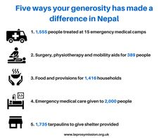 Five ways your generosity has helped people in Nepal following the earthquake!  You can still donate to our earthquake appeal here: https://leprosymission.netdonor.net/ea-action/action?ea.client.id=1790&ea.campaign.id=38088