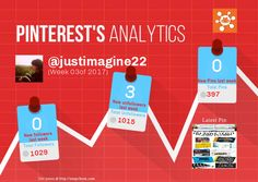 This Pinterest weekly report for justimagine22 was generated by #Snapchum. Snapchum helps you find recent Pinterest followers, unfollowers and schedule Pins. Find out who doesnot follow you back and unfollow them.