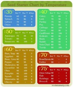 Seed Starter Chart By Temperature