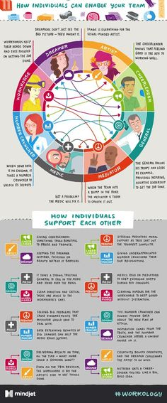 Workplace Personality Types & How They Support Each Other - #Infographic