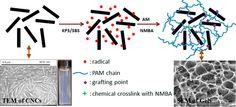 nanocomposites - Szukaj w Google