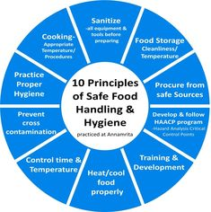 10 Principles Of Food Handling And Hygiene As Practised At Annamrita Principles of food handling and hygiene are practised at Annamrita to ensure that food does not adver. Food Safety Training, Food Safety Tips, Food Safety And Sanitation, Ramadan, Food Handling, Food Technology, Safety Posters, Food Security, Food Industry