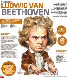 En la #InfografíaNTX recordamos a Ludwig Van Beethoven, compositor, director de orquesta y pianista alemán, quien falleció un 26 de marzo de  1827. World History, Art History, Music Is Life, My Music, Classical Music Composers, Music School, Singing Tips, Book People, Music Theory