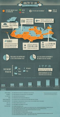 Amazon Tax Law #infographics