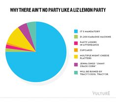 Ain't no party like a Liz Lemon party 'cuz a Liz Lemon party IS MANDATORY. // possibly my favorite joke in 30 Rock ever.