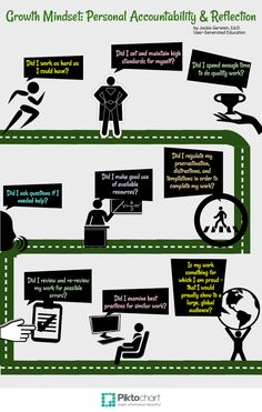 Growth Mindset_ Personal Accountability and Reflection. Good set of questions for students to use for self-reflection about their learning.