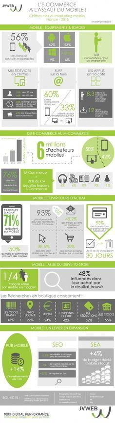 Retrouvez en infographie les chiffres-clés 2015 du marketing mobile en France, plus que jamais en progression. Idéal pour se mettre à jour en vue du prochain salon E-commerce connect !