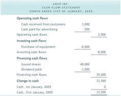 sample cash flow analysis report