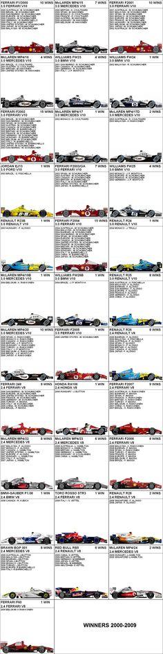 Formula 1 Winners 2000 - 2009