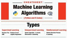 Full CheatSheet on Machine Learning Algorithms in Python and R  You can download the PDF Version of this cheatsheet and keep it handy while working on data sets. This cheat sheet provides codes (Python and R) for 10 machine learning algorithms.   [image]   Download Here (You need to Log In to download)  MLCheatSheet.pdf (2.2 MB)