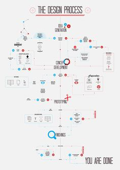 THE DESIGN PROCESS on Behance