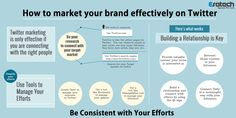 Wondering how to effectively promote your #brand on Twitter? Check out this #infographic to find out what you need to do.