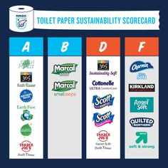 "Scorecard ranks major toilet paper, tissue brands (including Charmin, Cottonelle, Angel Soft) according to sustainability; report highlights ""tree-to-toilet"" environmental harms, available recycled co Forest Ecosystem, Bleach Uses, Paper Industry, Paper Manufacturers, Greenhouse Gases, Natural Resources, Blog, Climate Change, Toilet Paper"