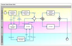 bpmn customer service - Bpmn Chart