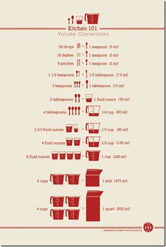 Cooking measurements Cheat sheet