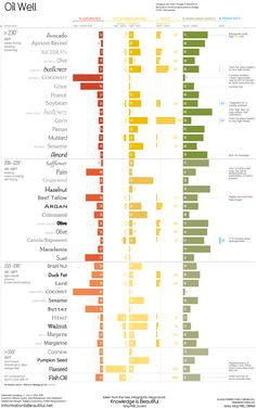 This Chart Shows Which Cooking Oils to Use Based on Health Properties