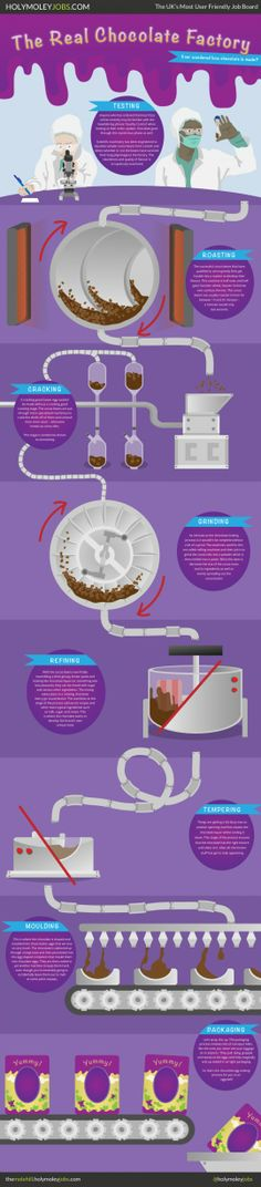 The Real Chocolate Factory / The #infographic lists and simplifies the entire process. From the quality testing to the coco bean mashing, it's all listed with a bit of witty British charm.