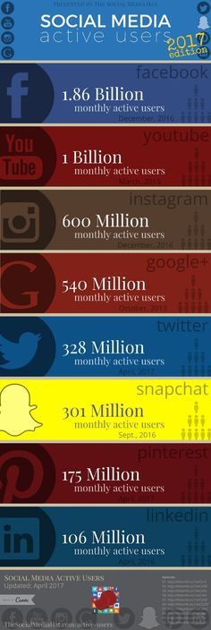 Active User Counts for All Major Social Networks by The Social Media Hat. #SocialMedia