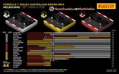 [Infografía] Análisis de Pirelli de las estrategias de carrera y pitstops en el GP de Australia F1 2016  #F1 #Formula1 #AusGP