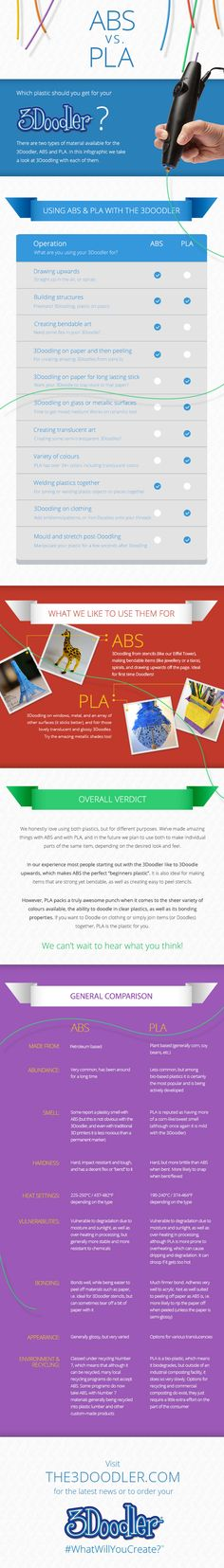 ABS Vs PLA Infographic Part 2. One of the most frequent questions we get from our community is whether it's best to Doodle in ABS or PLA plastic.