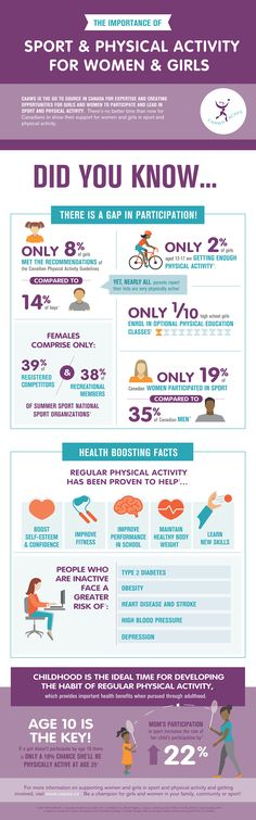 CAAWS Female Participation Infographic